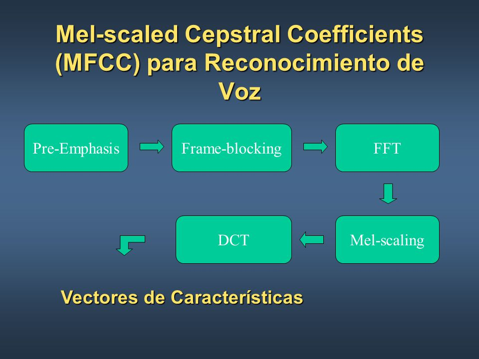 Mel-scaled Cepstral Coefficients (MFCC) para Reconocimiento de Voz