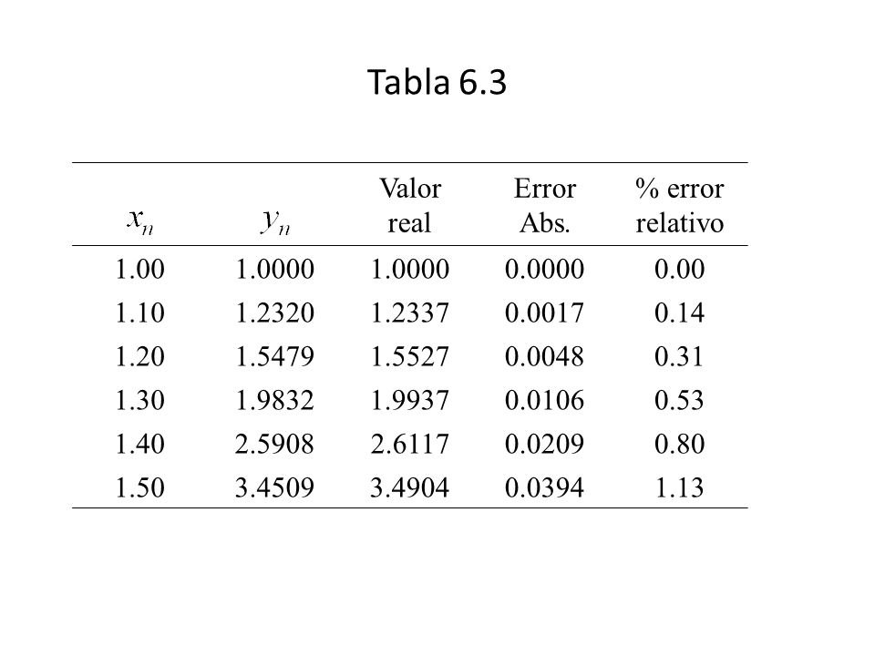 Tabla 6.3 Valor real Error Abs. % error relativo 1.00 1.0000 0.0000