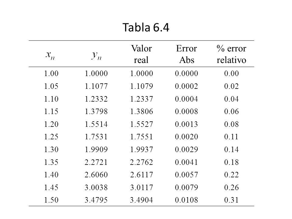 Tabla 6.4 Valor real Error Abs % error relativo 1.00 1.0000 0.0000
