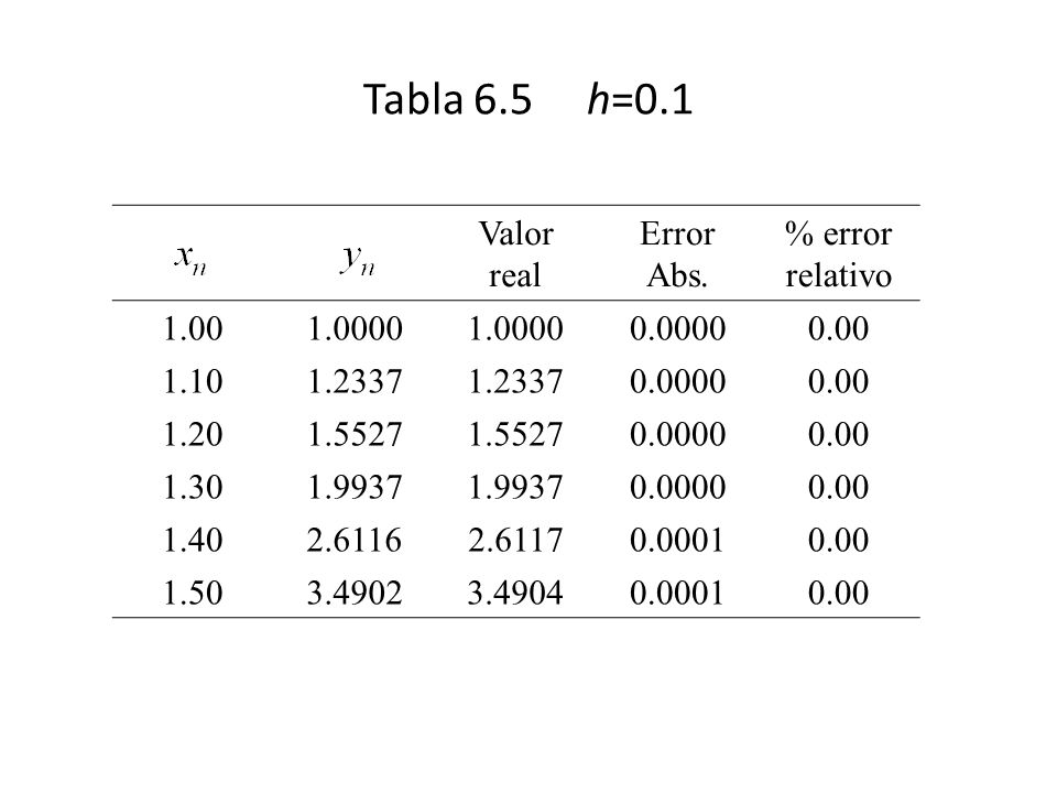 Tabla 6.5 h=0.1 Valor real Error Abs. % error relativo 1.00 1.0000