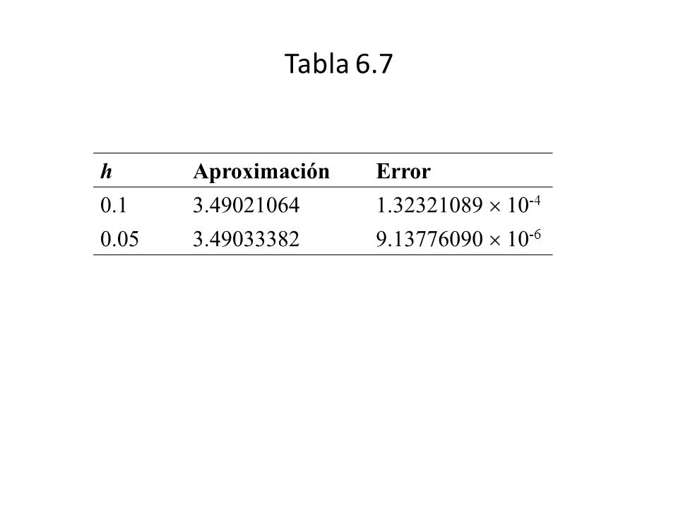 Tabla 6.7 h Aproximación Error 0.1 3.49021064 1.32321089  10-4 0.05