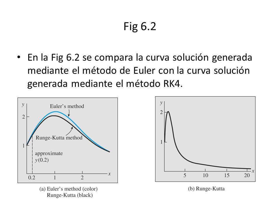 Fig 6.2 En la Fig 6.2 se compara la curva solución generada mediante el método de Euler con la curva solución generada mediante el método RK4.
