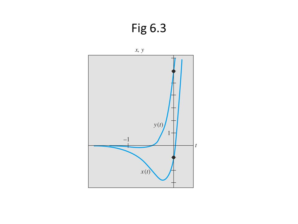 Fig 6.3