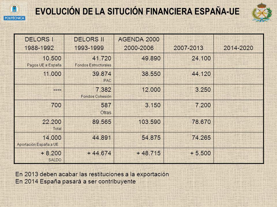 EVOLUCIÓN DE LA SITUCIÓN FINANCIERA ESPAÑA-UE