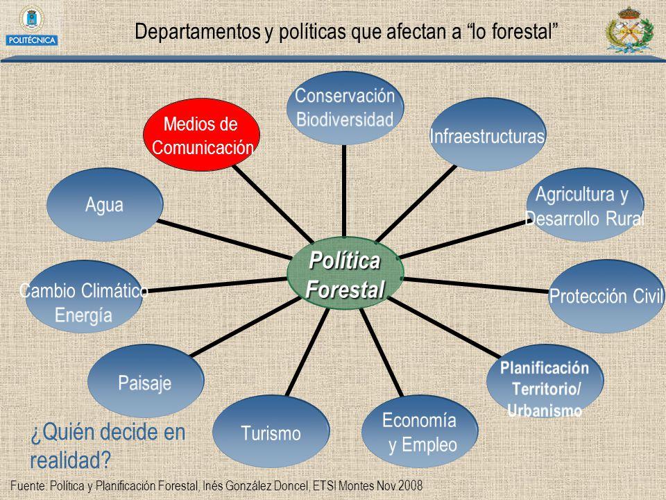 Departamentos y políticas que afectan a lo forestal
