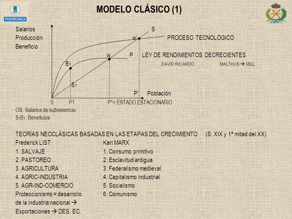 MODELO CLÁSICO (1) Salarios S Producción w' PROCESO TECNOLÓGICO