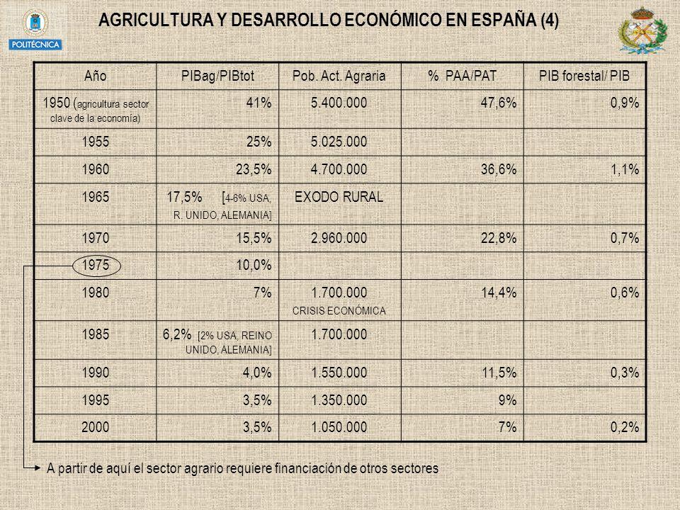 AGRICULTURA Y DESARROLLO ECONÓMICO EN ESPAÑA (4)