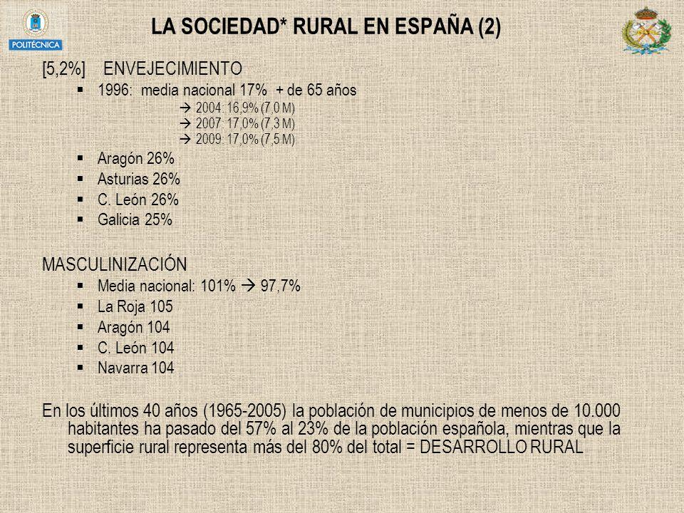 LA SOCIEDAD* RURAL EN ESPAÑA (2)