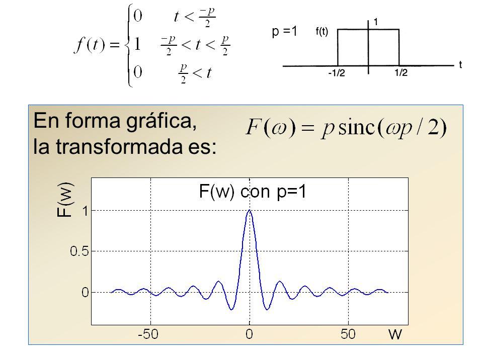p =1 En forma gráfica, la transformada es: