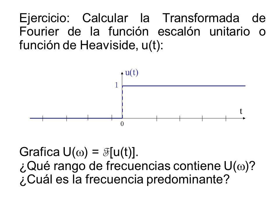 ¿Qué rango de frecuencias contiene U(w)