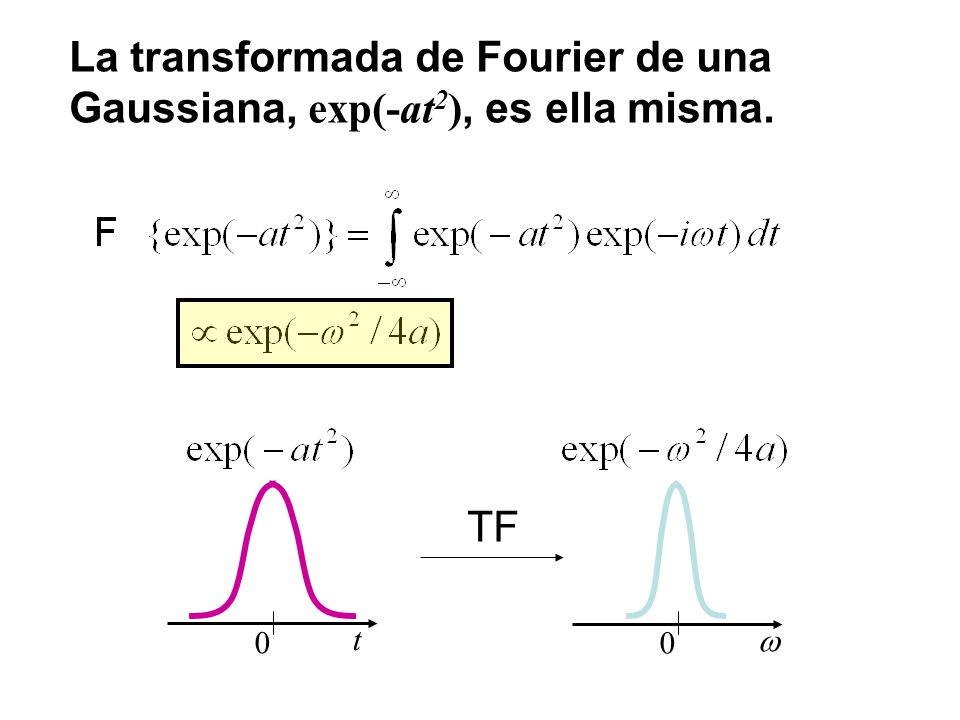 La transformada de Fourier de una Gaussiana, exp(-at2), es ella misma.