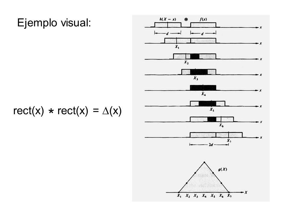 Ejemplo visual: rect(x) * rect(x) = D(x)