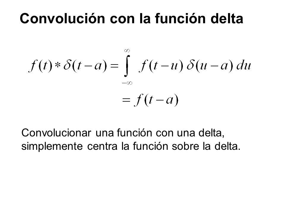 Convolución con la función delta