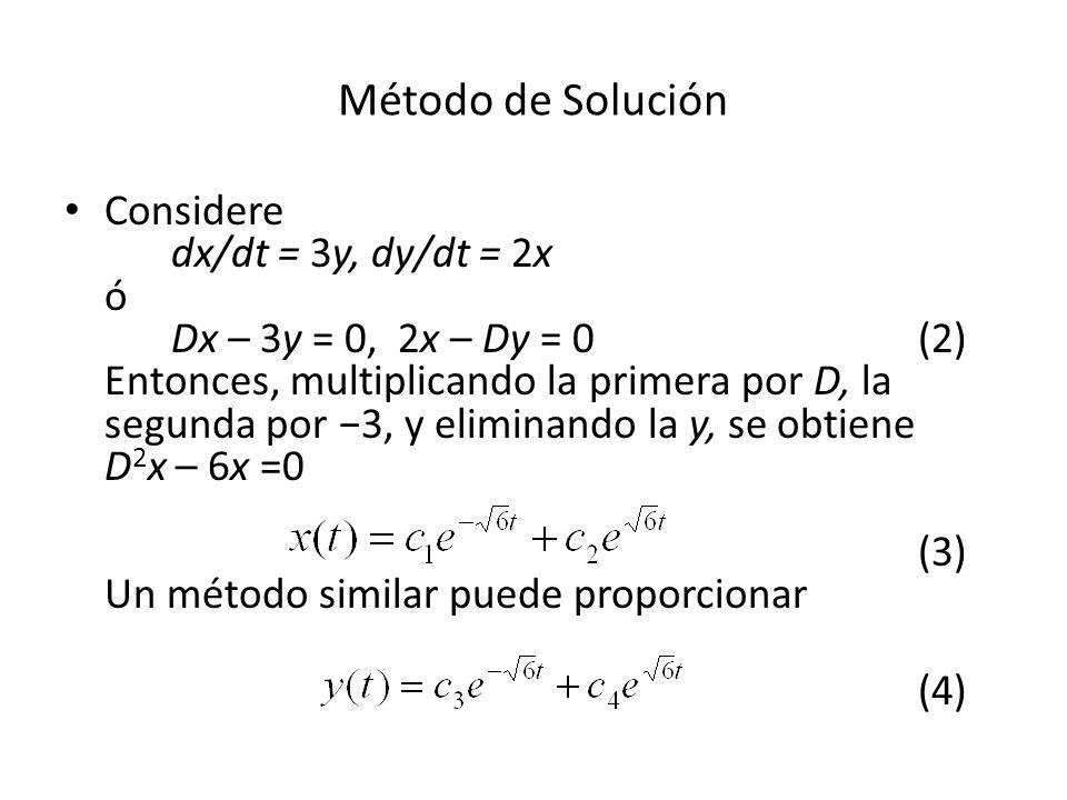 Método de Solución