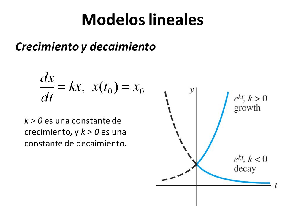 Modelos lineales Crecimiento y decaimiento