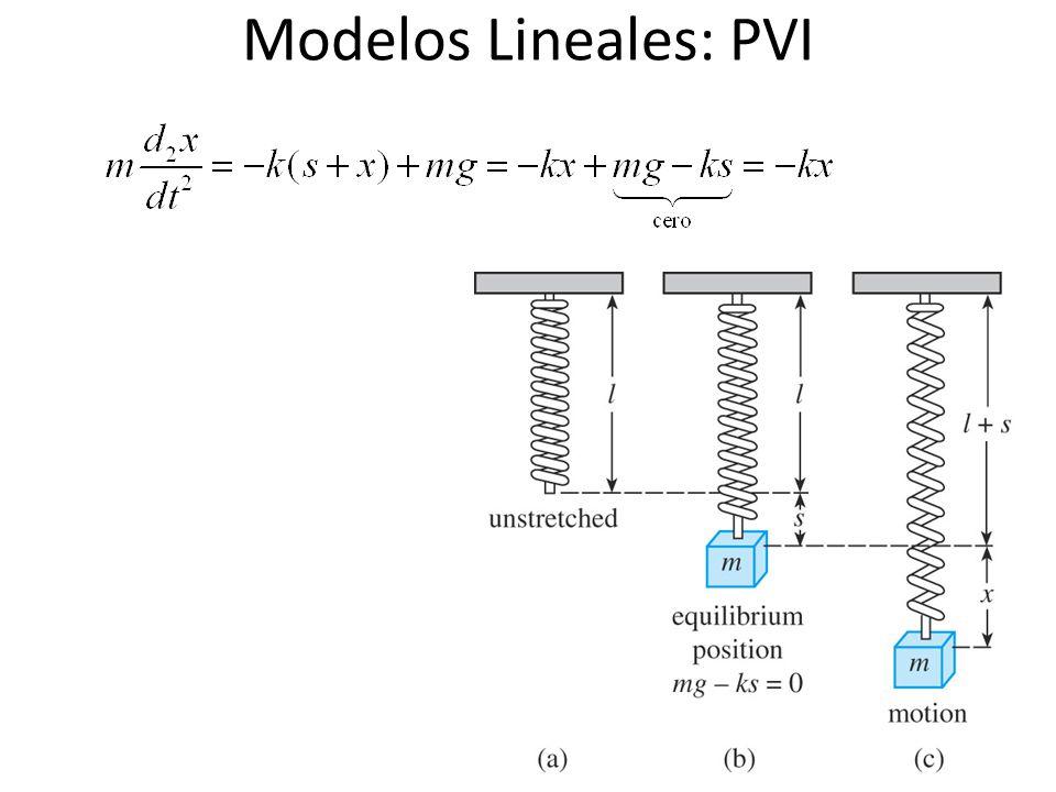 Modelos Lineales: PVI 36