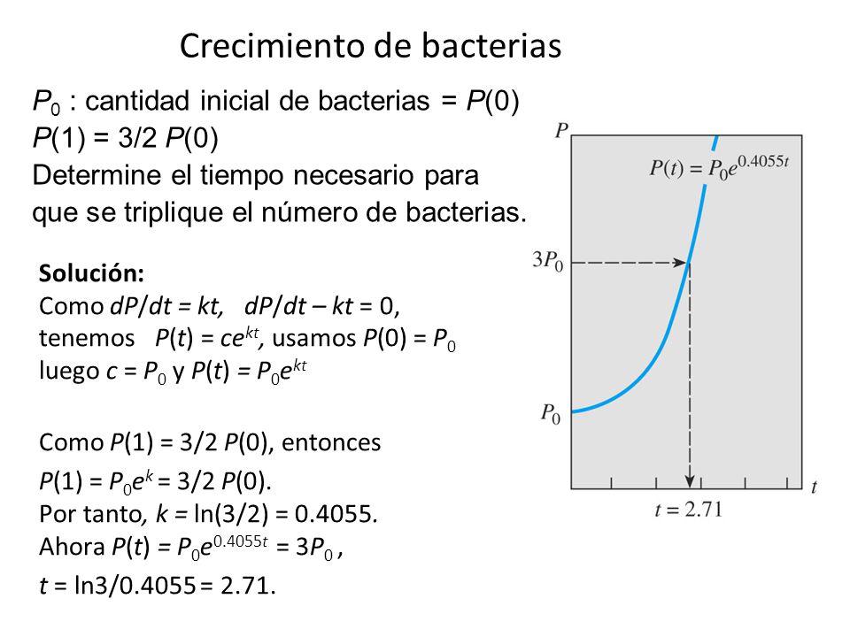 Crecimiento de bacterias