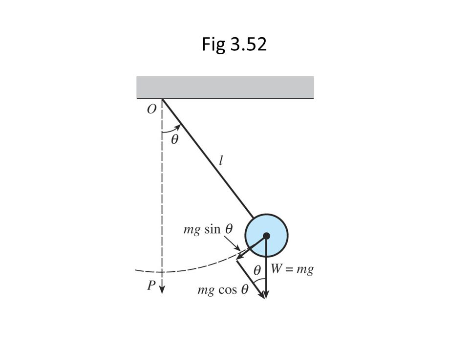 Fig 3.52