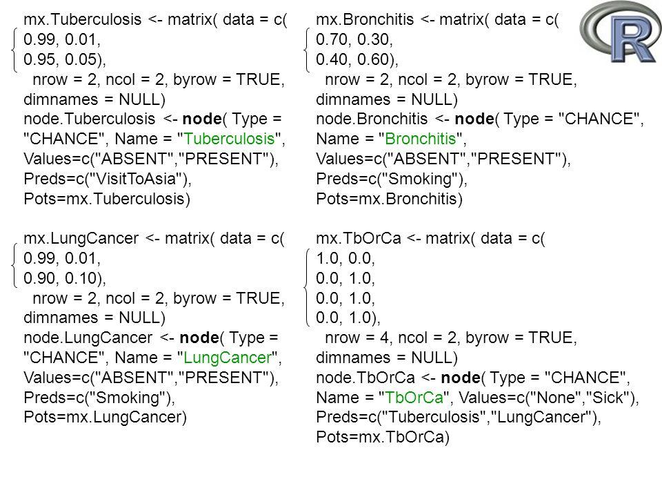 mx.Tuberculosis <- matrix( data = c(