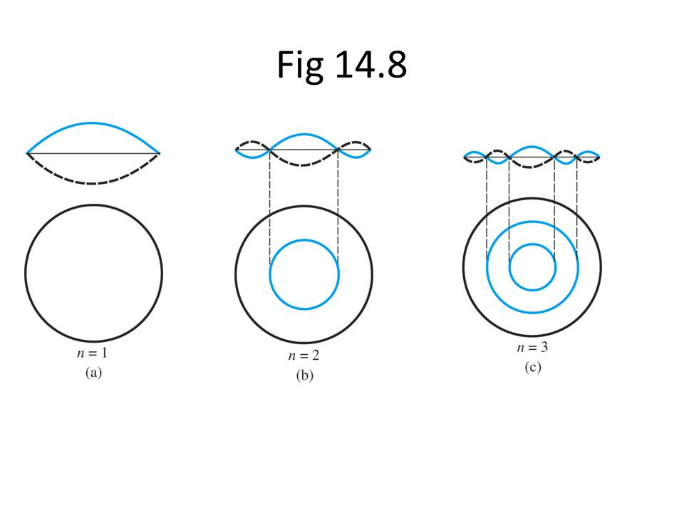 Fig 14.8