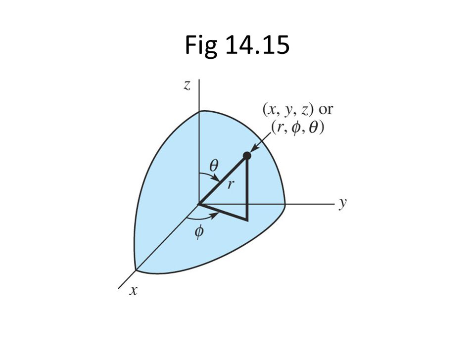 Fig 14.15