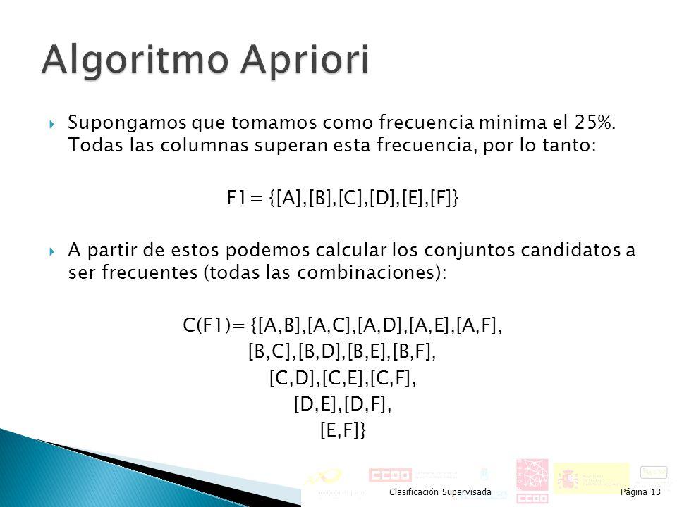 Algoritmo Apriori Supongamos que tomamos como frecuencia minima el 25%. Todas las columnas superan esta frecuencia, por lo tanto: