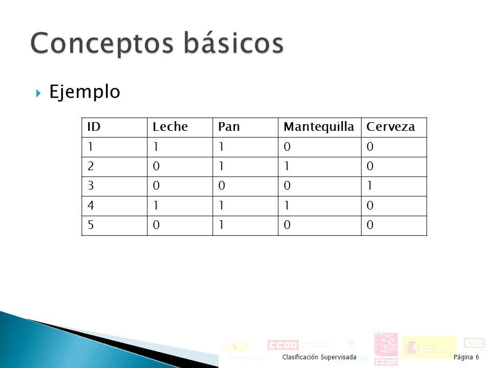 Conceptos básicos Ejemplo ID Leche Pan Mantequilla Cerveza 1 2 3 4 5