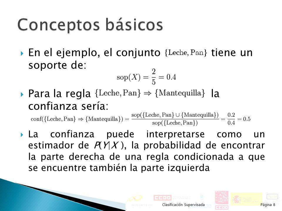 Conceptos básicos En el ejemplo, el conjunto tiene un soporte de: