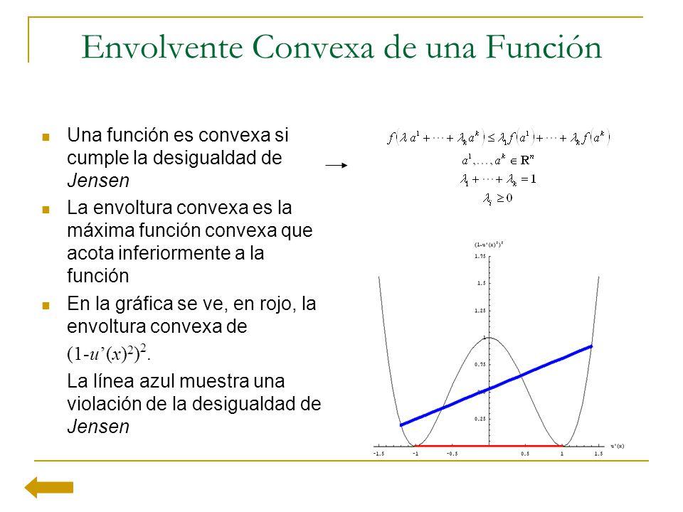 Envolvente Convexa de una Función