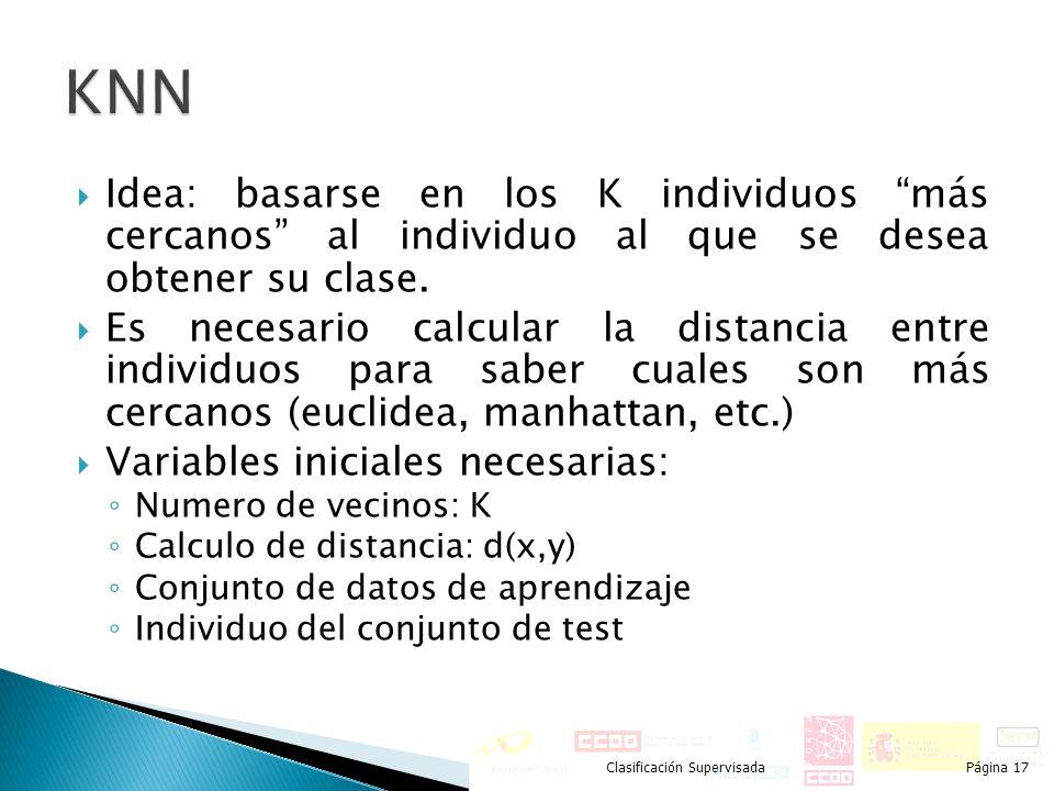 KNN Idea: basarse en los K individuos más cercanos al individuo al que se desea obtener su clase.