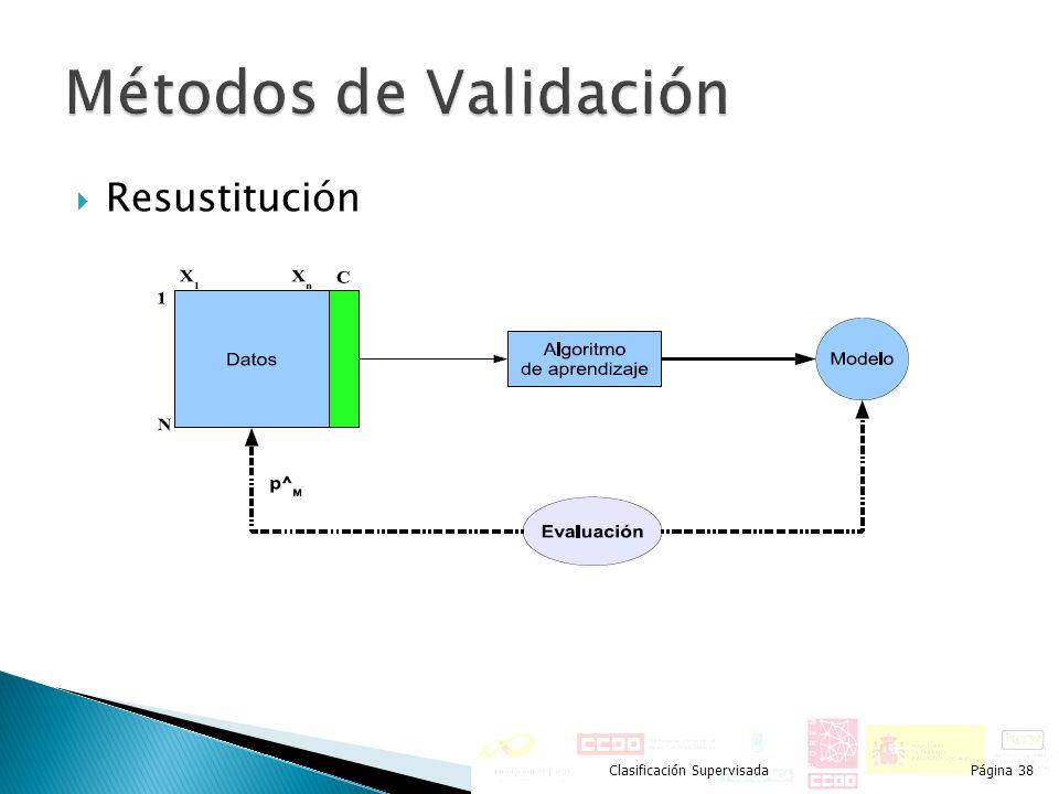 Métodos de Validación Resustitución Clasificación Supervisada