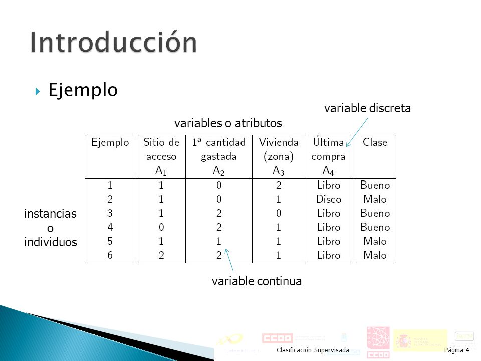 Introducción Ejemplo variable discreta variables o atributos