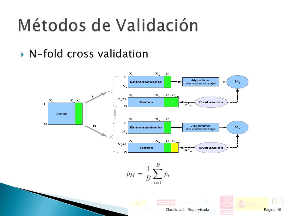 Métodos de Validación N-fold cross validation