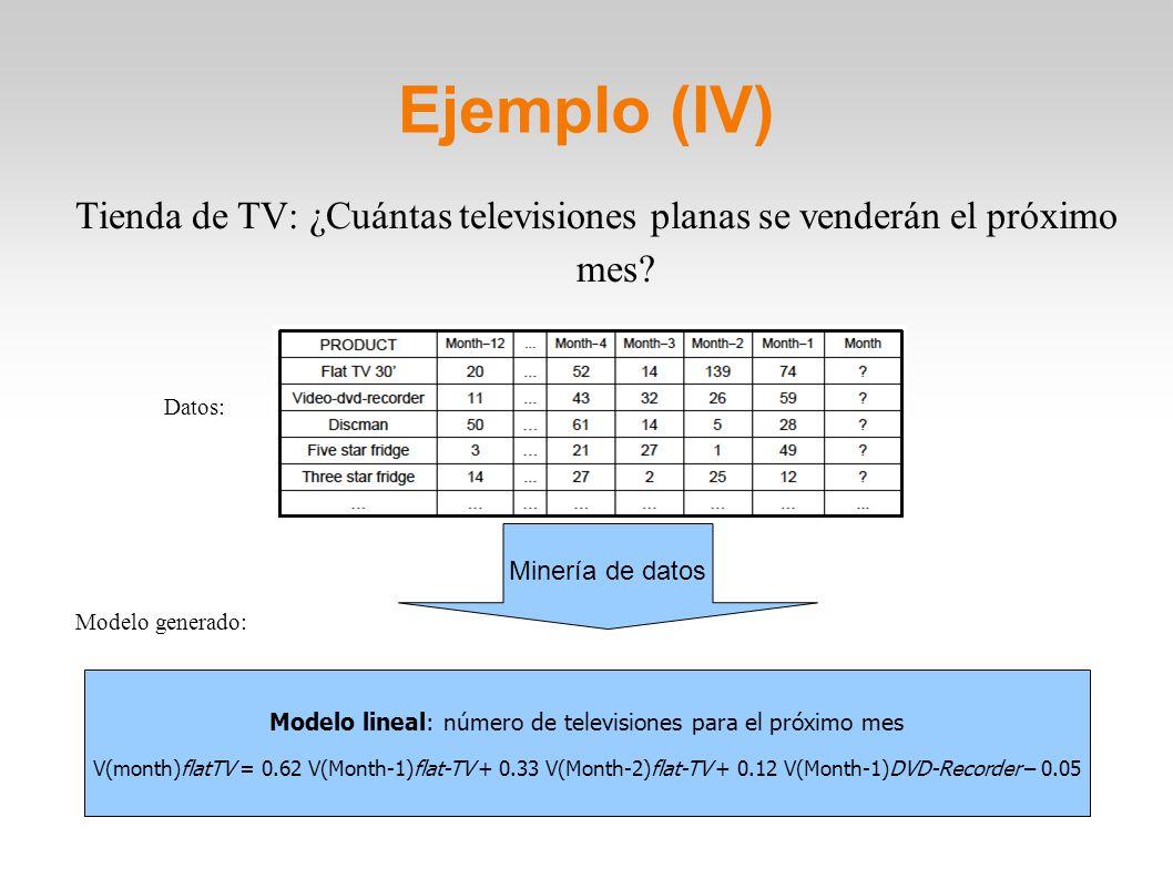 Ejemplo (IV) Tienda de TV: ¿Cuántas televisiones planas se venderán el próximo mes Datos: Modelo generado: