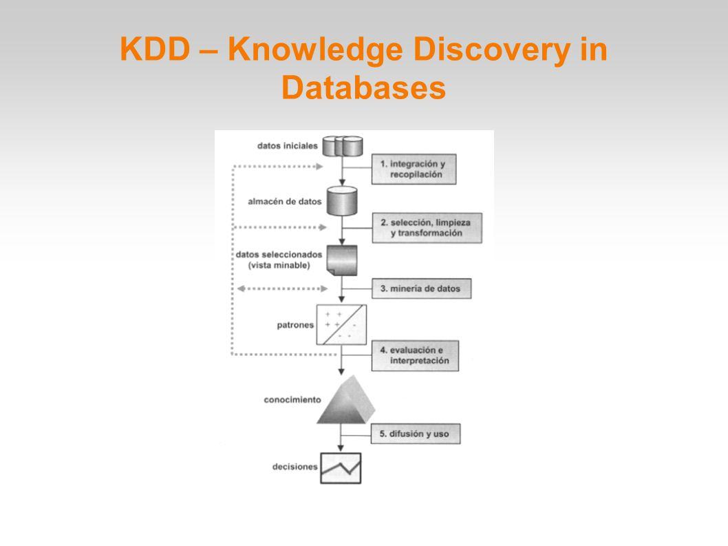 KDD – Knowledge Discovery in Databases