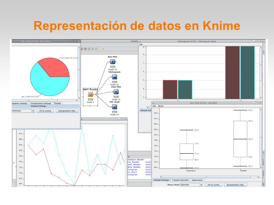 Representación de datos en Knime