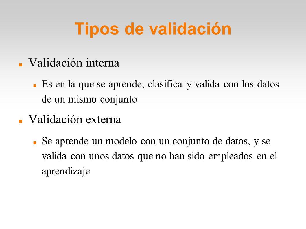 Tipos de validación Validación interna Validación externa