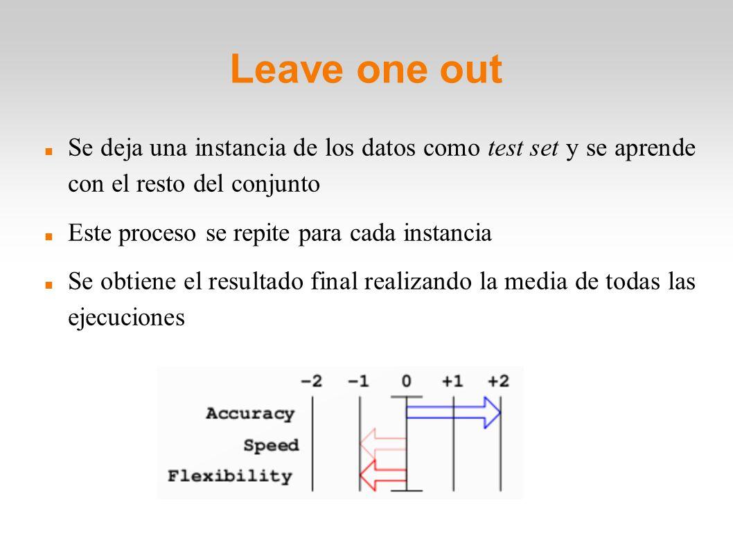 Leave one out Se deja una instancia de los datos como test set y se aprende con el resto del conjunto.