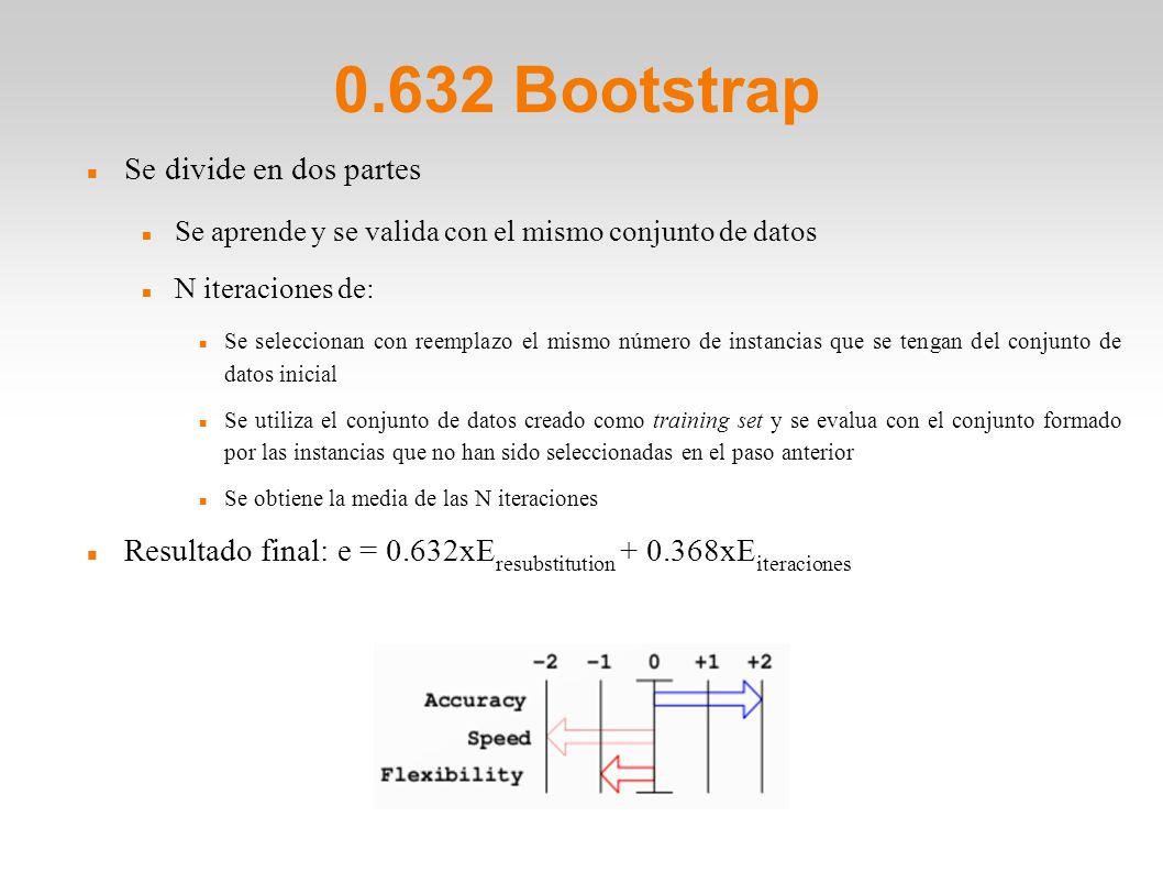 0.632 Bootstrap Se divide en dos partes