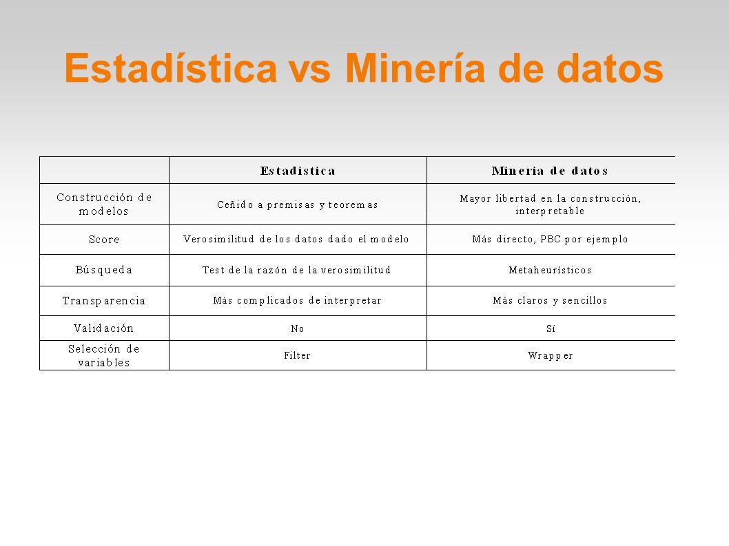 Estadística vs Minería de datos