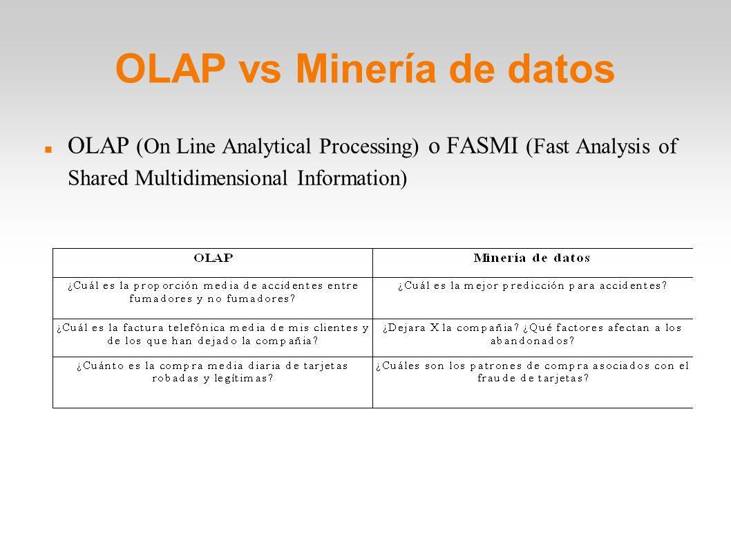 OLAP vs Minería de datos