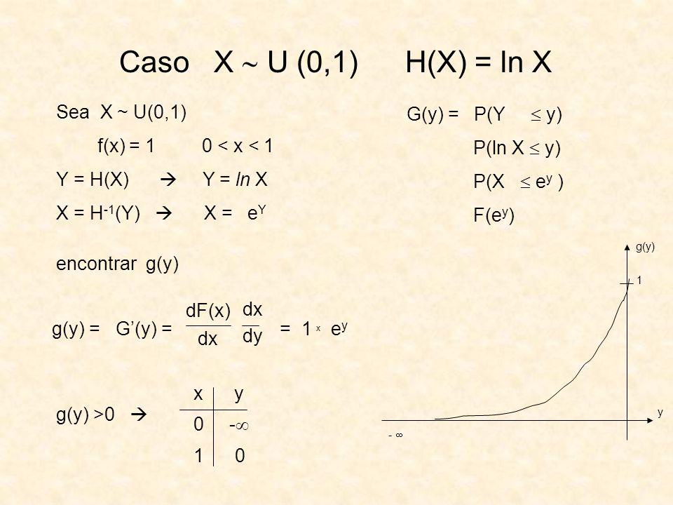 Caso X  U (0,1) H(X) = ln X Sea X ~ U(0,1) G(y) = P(Y  y)