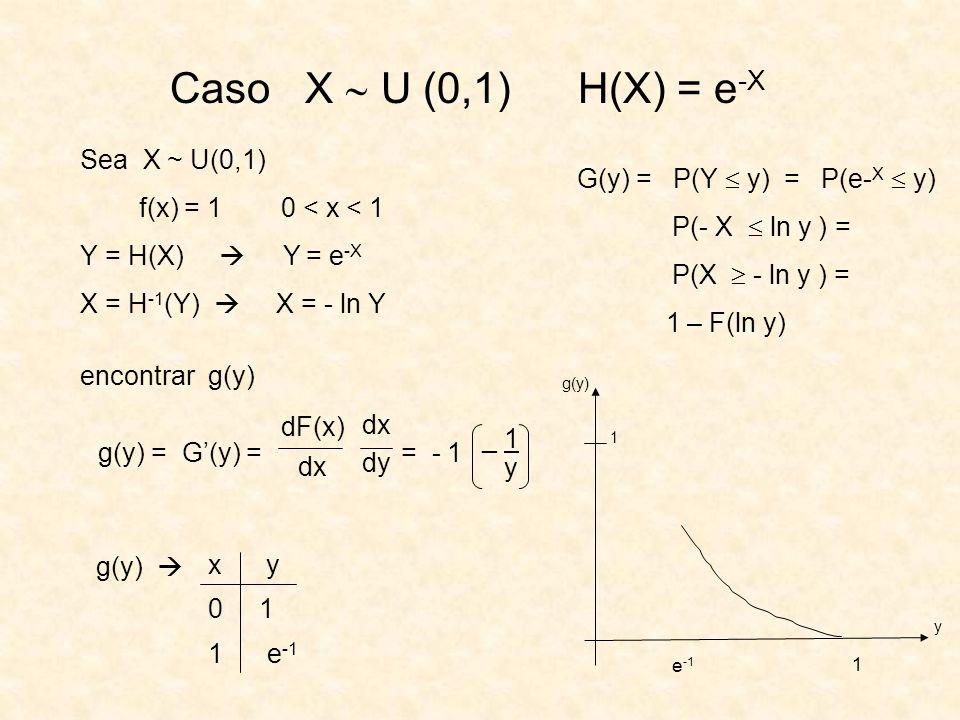 Caso X  U (0,1) H(X) = e-X Sea X ~ U(0,1)