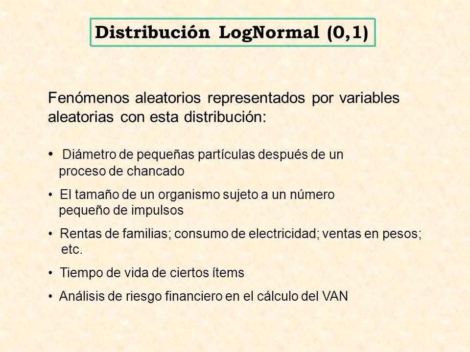 Distribución LogNormal (0,1)