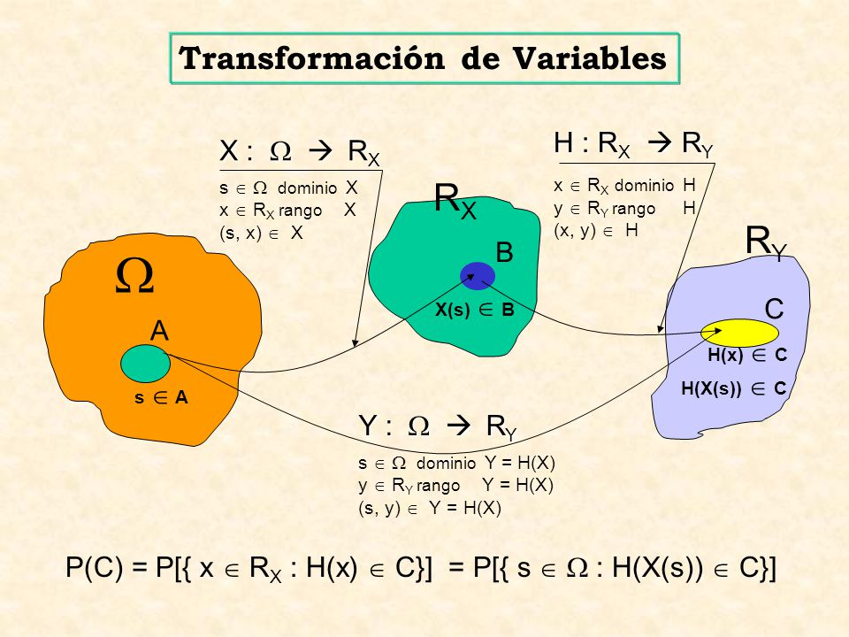  RX RY Transformación de Variables H : RX  RY X :   RX B C A