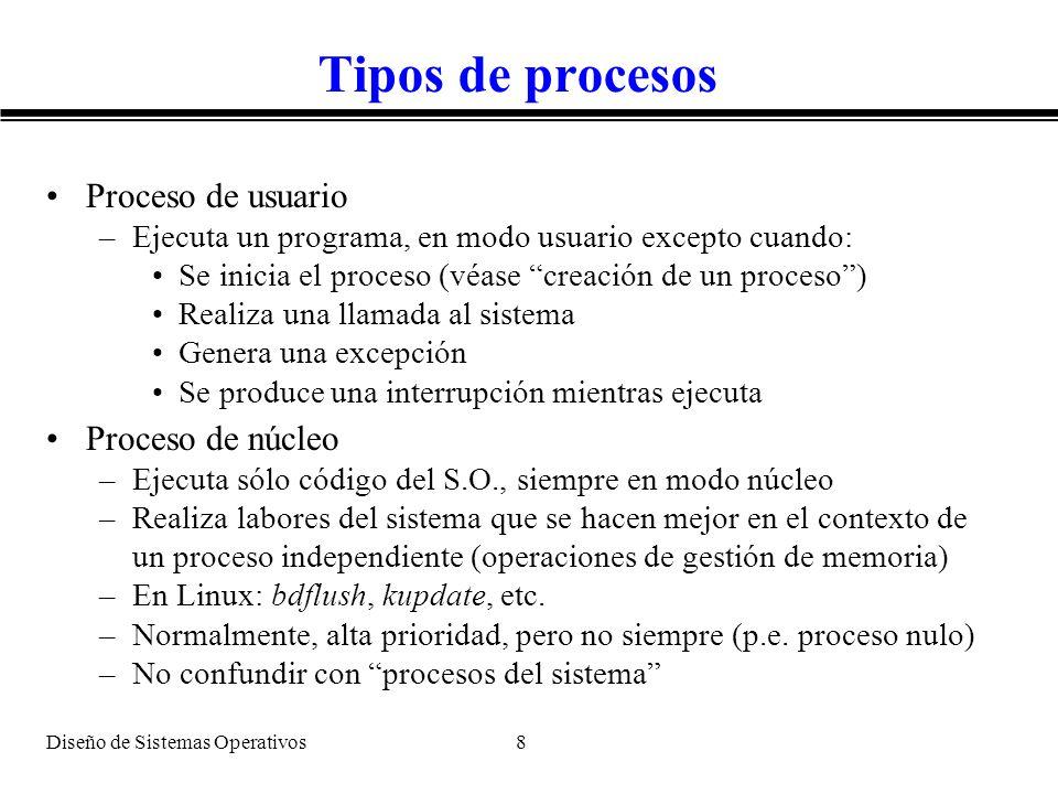 Tipos de procesos Proceso de usuario Proceso de núcleo