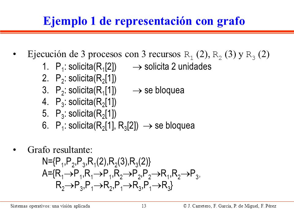Representación gráfica del ejemplo