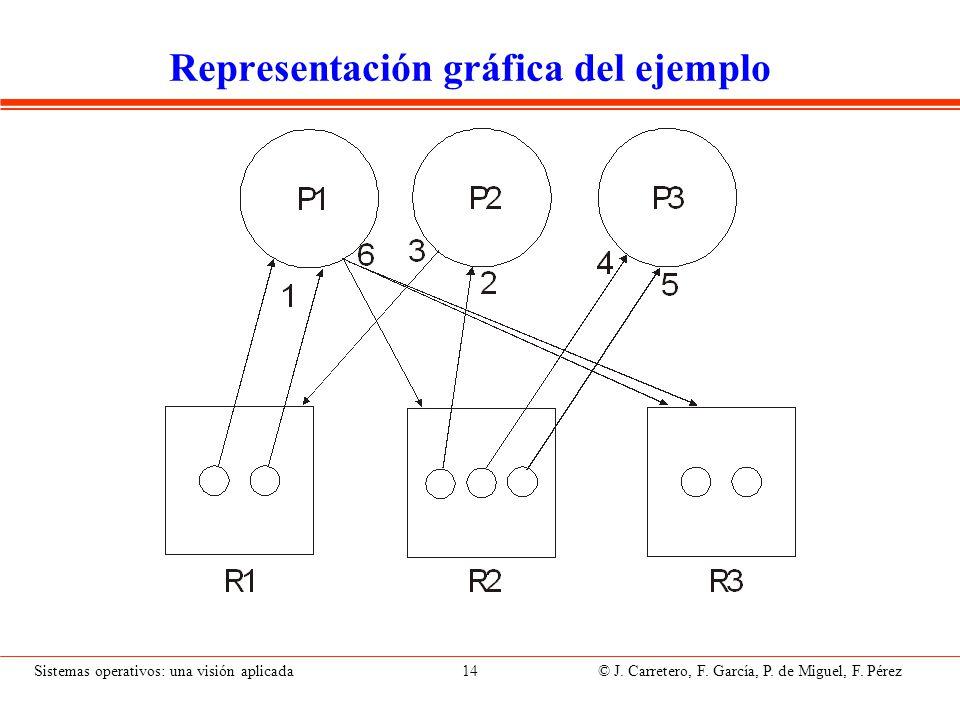 Ejemplo 2 de representación con grafo (1unid/rec)