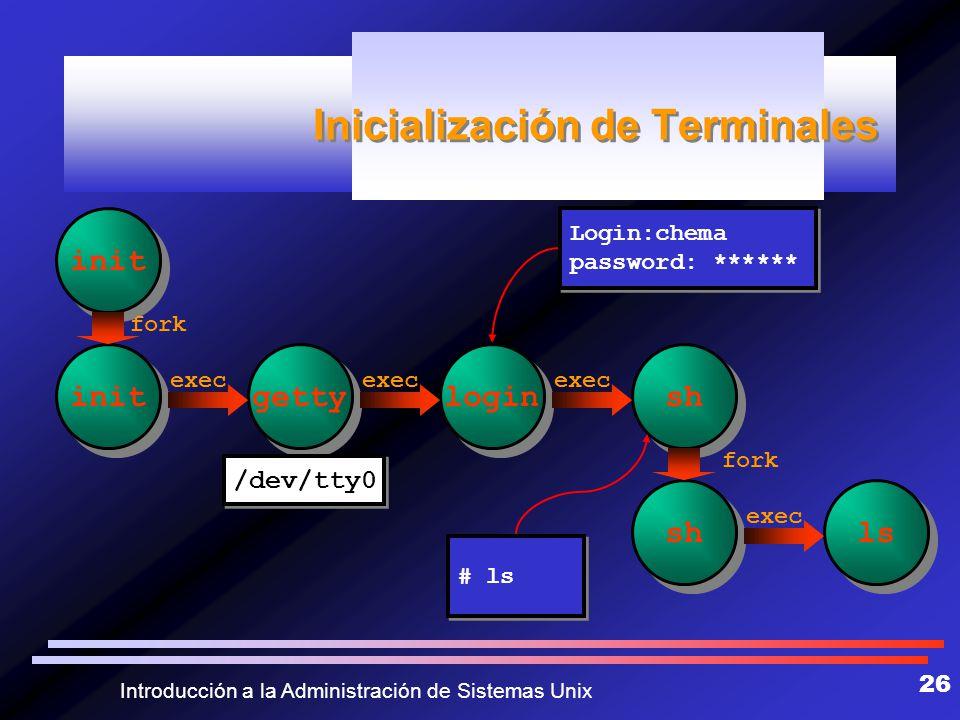 Inicialización de Terminales