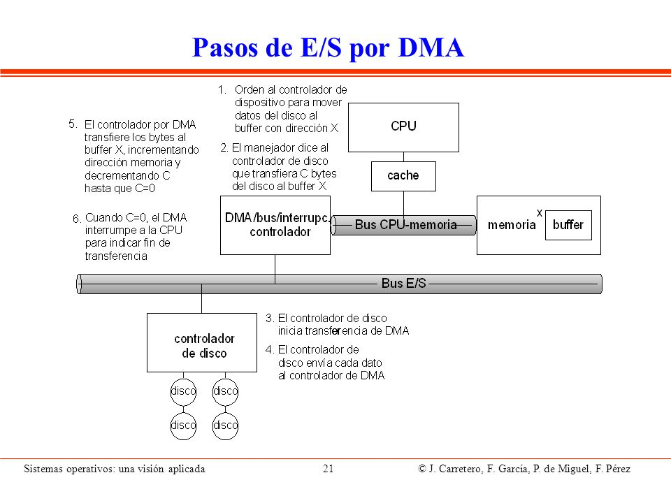 Pasos de E/S por DMA Programación del controlador para la transferencia: Operación L/E, cantidad de datos y dirección de memoria.